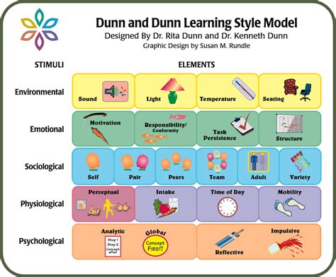 the inventive mind the adhd learning model book 1 books dunn and dunn learning style model http www