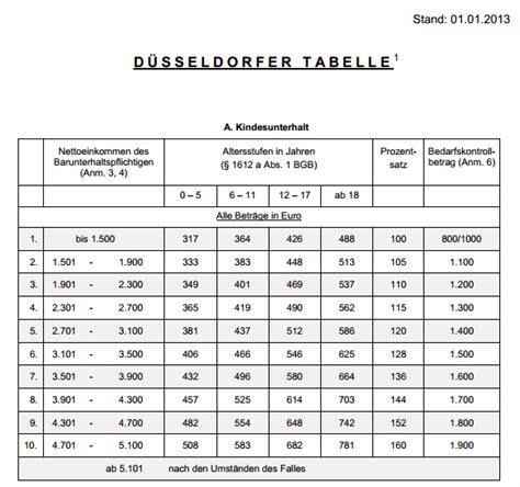 düsseldorfer tabelle 2012 d 252 sseldorfer tabelle 2013 mehr geld f 252 r