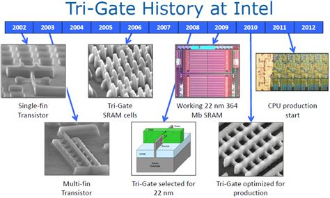 planar gate transistor from technology to circuit review intel bridge processors