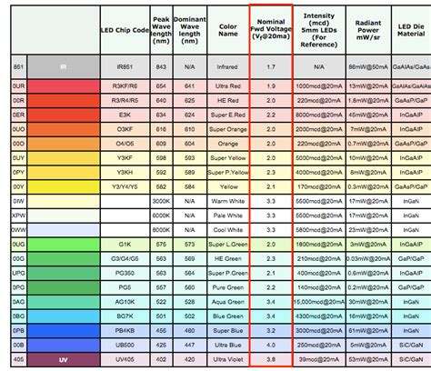 top 28 led lights voltage requirements lepower solar