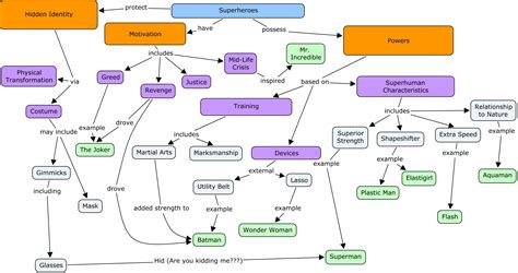 concept map concept map software demo cmaptools 171 learner shaped