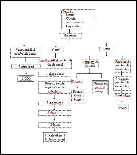 format askep pada lansia asuhan keperawatan pada lansia dengan hipertensi bangsal
