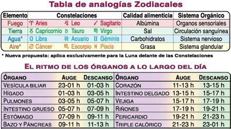 Calendario Zodiacal Fechas Correspondencias Zodiacales Calendario Lunar