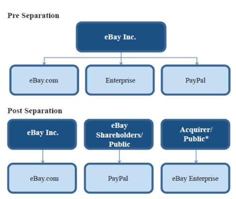 Ebay Organizational Structure | ebay organizational structure research methodology
