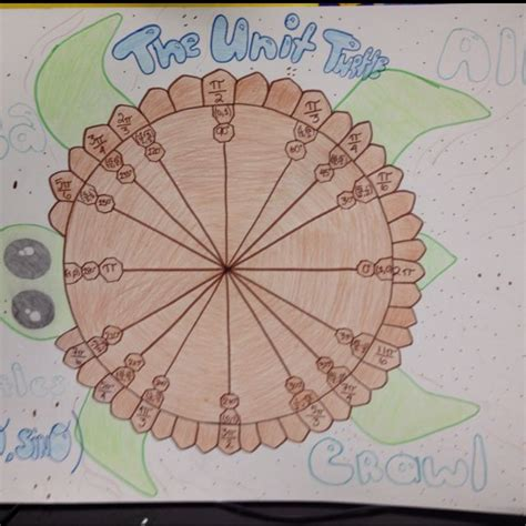 Square Pie In The Eco Circle by The Eco Unit Circle