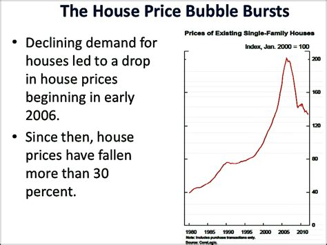 Bernanke Back Off The Fed Didn T Cause The Housing Bubble Business Insider