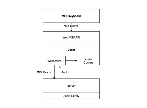 simple node js api how to create midi synthesizer with midi api and node js