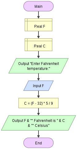 flowchart in programming computer programming variables flowchart wikiversity