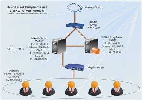 configure ubuntu server router how to setup squid as transparent proxy in ubuntu server