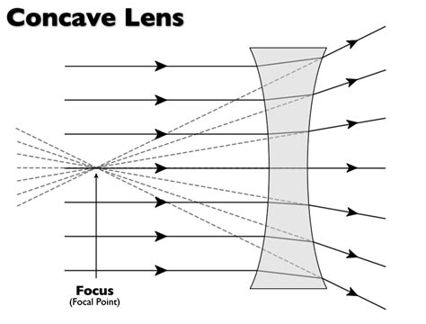 diagram of concave and convex lens light day 5 mirrors and lenses mr torgerson s science