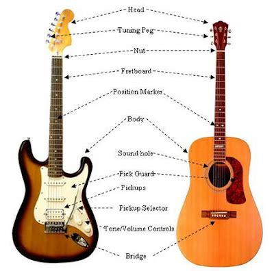 tentang gitar elektrik bagian bagian gitar elektrik