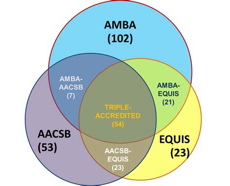 Aacsb Accredited Schools Of Business Mba by Accreditation