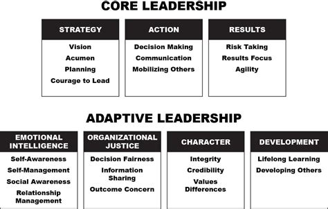 leadership 2 0 are you an adaptive leader