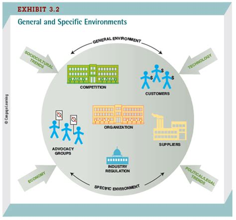 managers and the environment strategies for business books business management ms soris website
