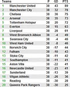 epl table 2012 13 liverpool and tottenham would have reached chions