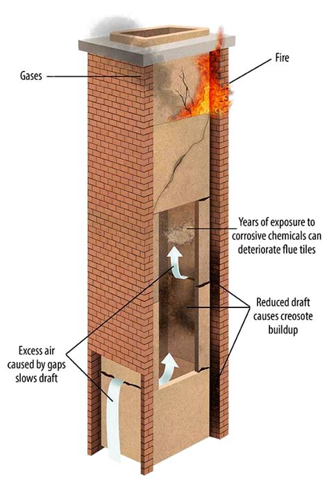 Chimney Flue Repair - chimney flue repair in the triangle chimney plus inc