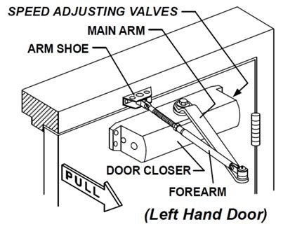 Adjusting A Door Closer by How To Adjust A Door Closer And Maintain It Properly