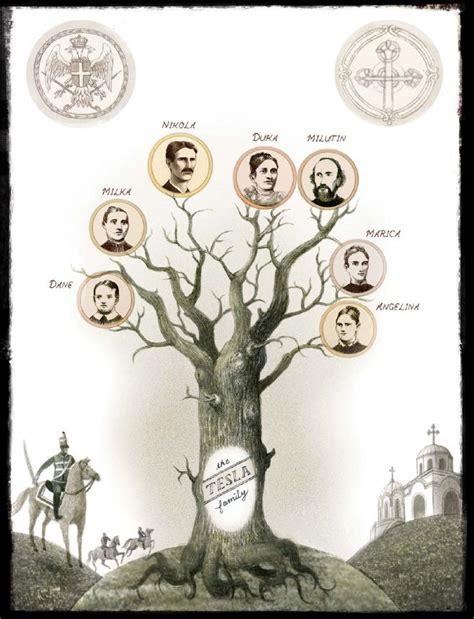 Nikola Tesla Family Pin By On Illustrations