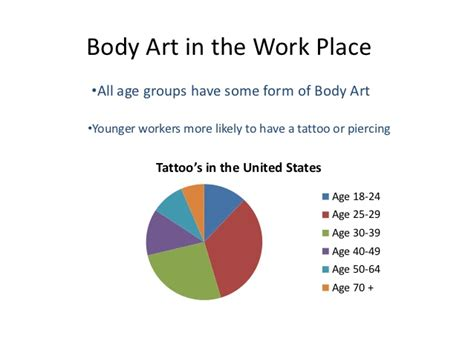 tattoo placement in the workplace slides for bcm research paper