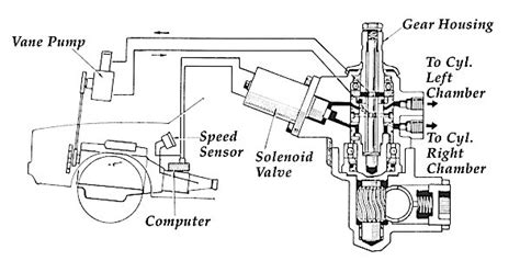 servicing variable assist power steering systems