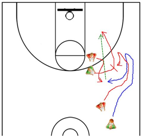 setting pick drills how to pick apart any screen and roll coverage