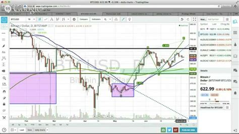 swing trading forex price action live forex price action swing trading july 9 2014 youtube