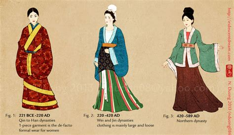 chinese traditional fashion timeline evolution of chinese clothing and cheongsam the nancy