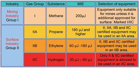 hazardous materials classification table selection of explosion protected equipment for hazardous