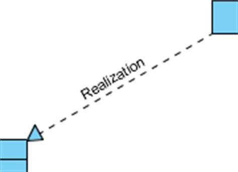 class diagram realization uml sureshdevang