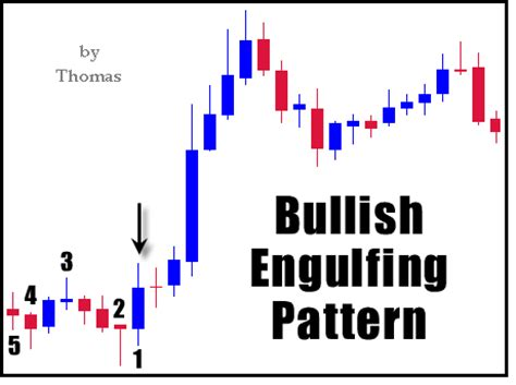 bullish reversal pattern definition bullish forex definition