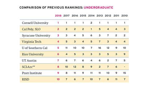Unlv Mba Program Ranking by Architecture School Rankings Top 100