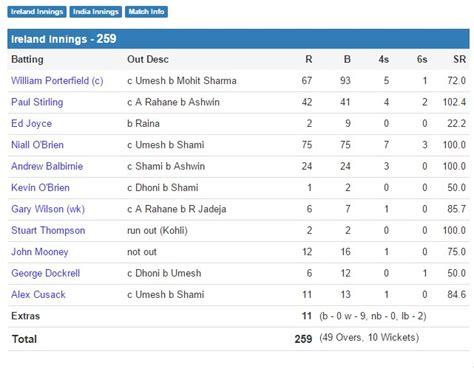 live cricket scores cricket scorecard and match predictions icc cricket world cup match ind vs ire live scoares
