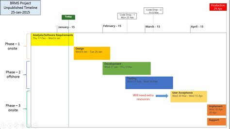 project management timeline template word template exles