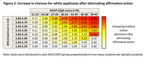Mba Score Count For Med School affirmative doesn t hurt white school