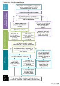 the pathway to get sen help after sept 2014 special