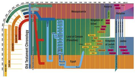 book of mormon made easier chronological map gospel study books sis miss