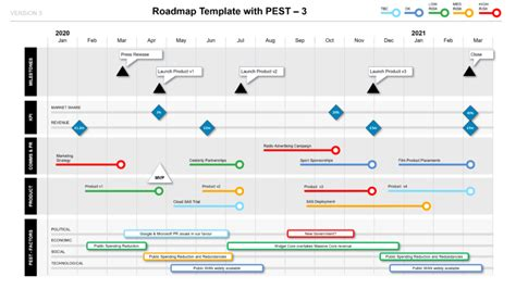 Roadmap With Pest Factors Phases Kpis Milestones Ppt Template Milestone Roadmap Template