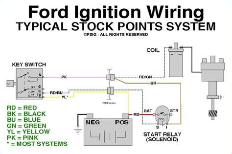 pertronix ignition question ford forums ford