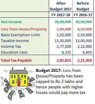 income tax housing loan budget 2017 who would pay higher income tax