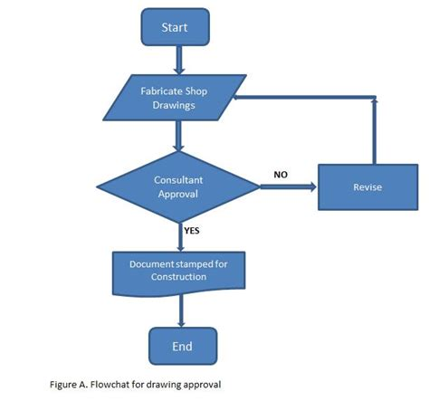 flow diagram tools flowchart the 7 basic quality tools