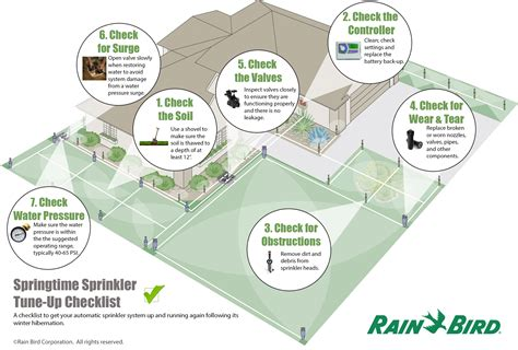 springtime sprinkler tune up checklist from bird