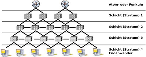 ntp port network time protocol