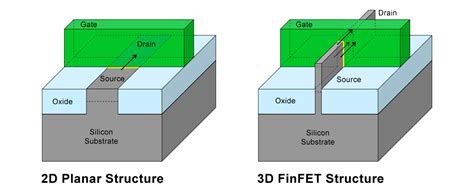 transistor gate pitch samsung galaxy s6 and s6 edge hardware features