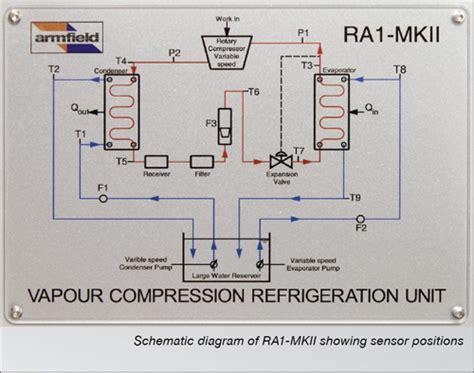refrigeration integral refrigeration unit