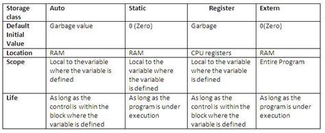 tutorial c classes trinadh s interview updates storage classes in c