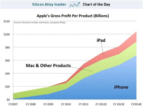 apple yearly profit chart of the day apple s gross profit per product