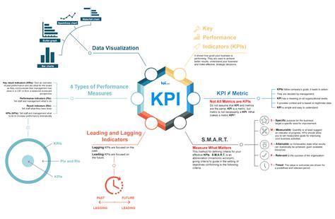 design thinking kpi key performance indicators intro infographic key