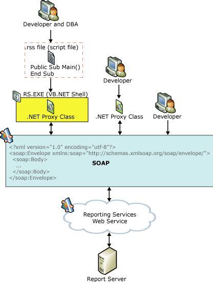 report server web service microsoft docs