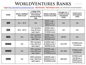 worldventures business cards acume us