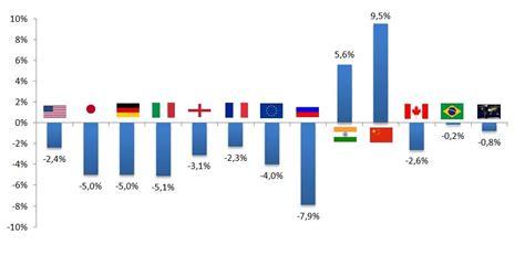 prodotto interno lordo classifica wmjgigi pil 2009